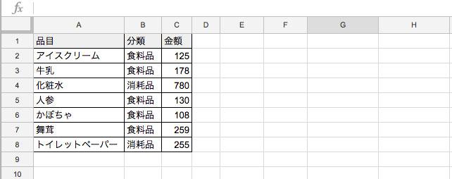 品目と金額の表